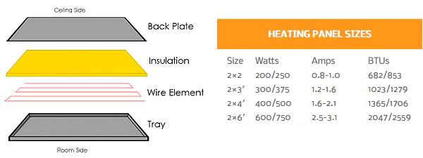 Infrared Radiant Ceiling Panels